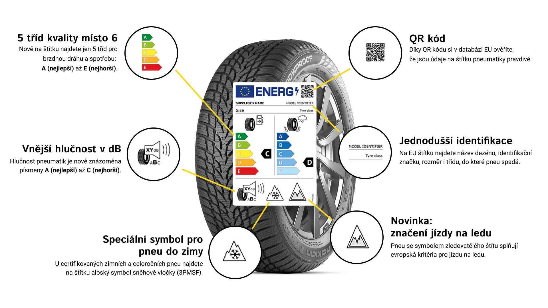 EU štítek na pneumatikách 2021